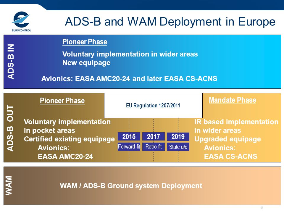 ADS-B and WAM Deployment in Europe
