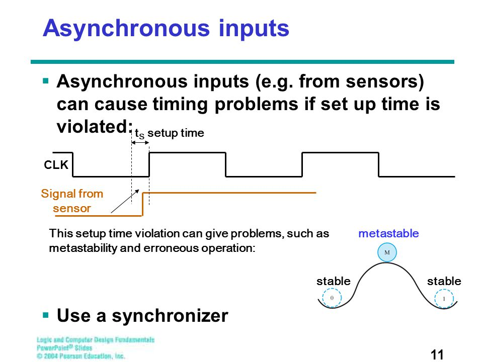 Asynchronous inputs Asynchronous inputs (e.g. from sensors) can cause timing problems if set up time is violated: