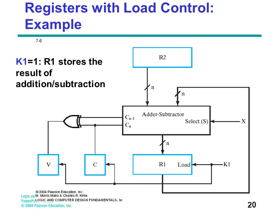 Registers with Load Control: Example