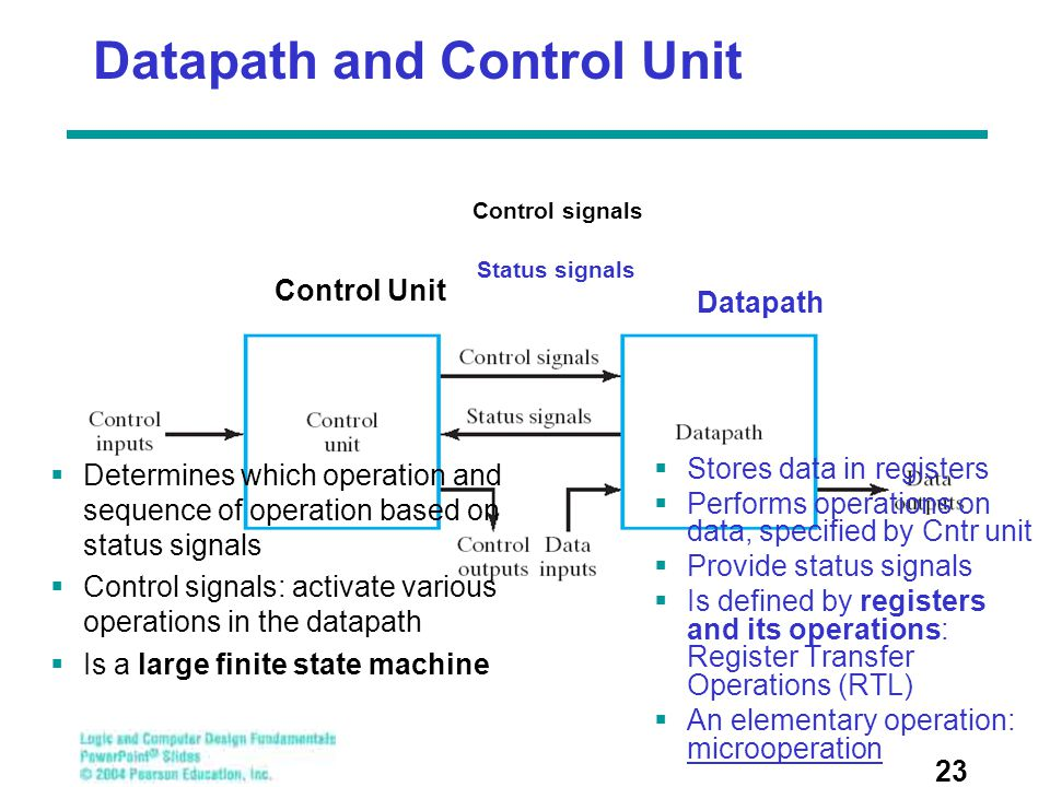Datapath and Control Unit