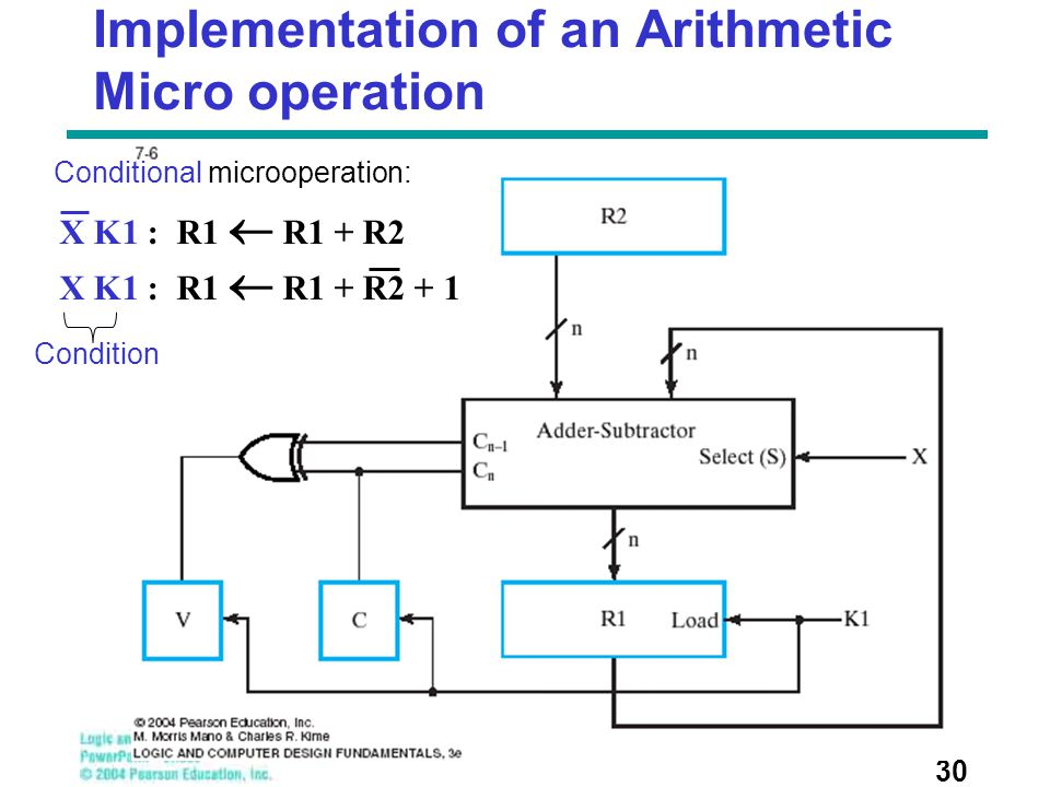 Implementation of an Arithmetic Micro operation
