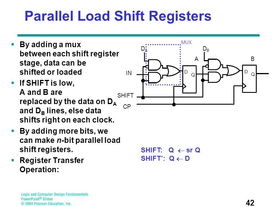 Parallel Load Shift Registers