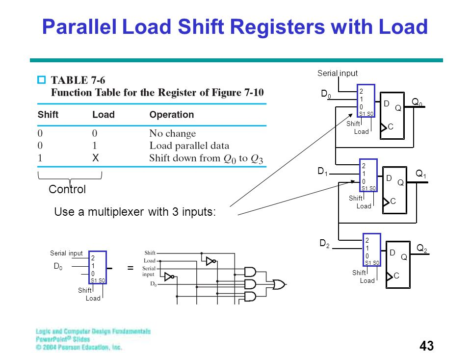 Parallel Load Shift Registers with Load