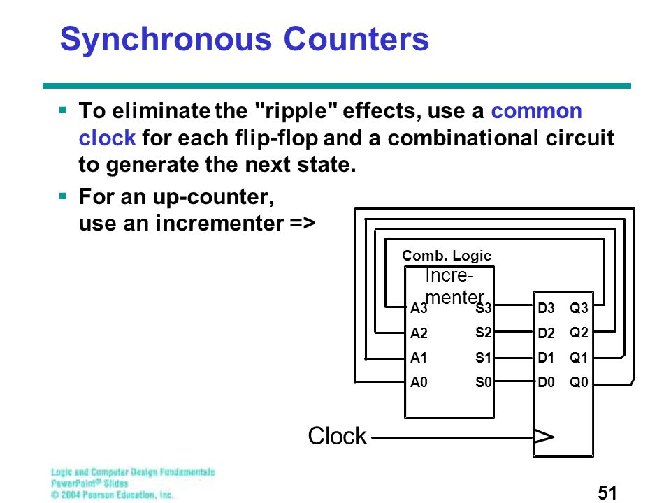 Synchronous Counters Clock
