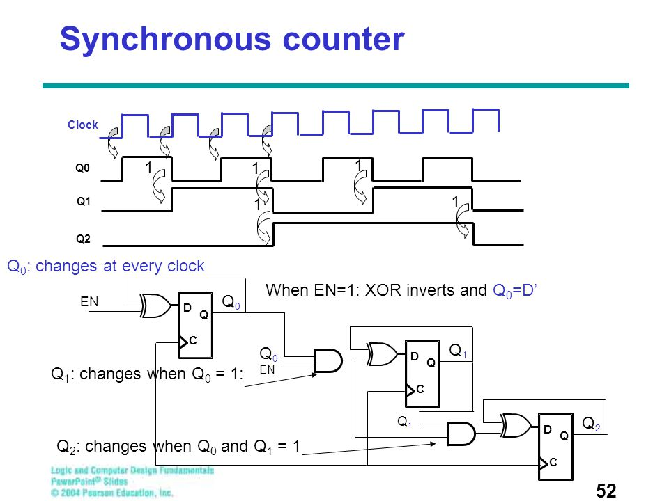 Synchronous counter Clock Q0 Q1 1 Q2 1 Q0: changes at every clock