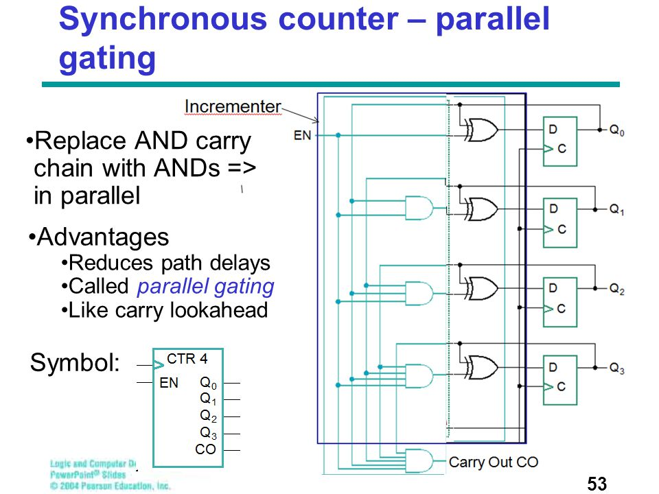 Synchronous counter – parallel gating