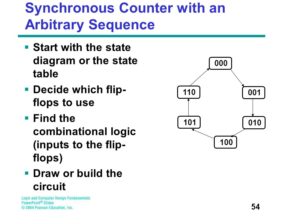Synchronous Counter with an Arbitrary Sequence