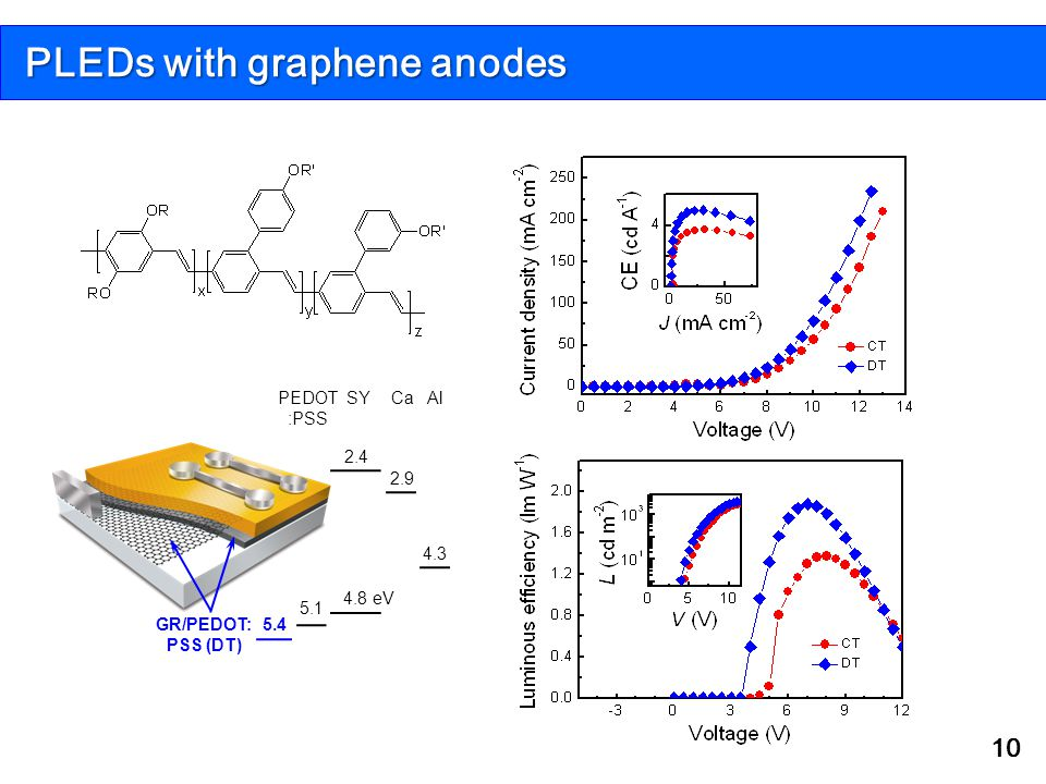 PLEDs with graphene anodes