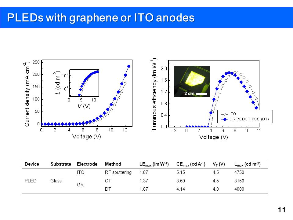 PLEDs with graphene or ITO anodes
