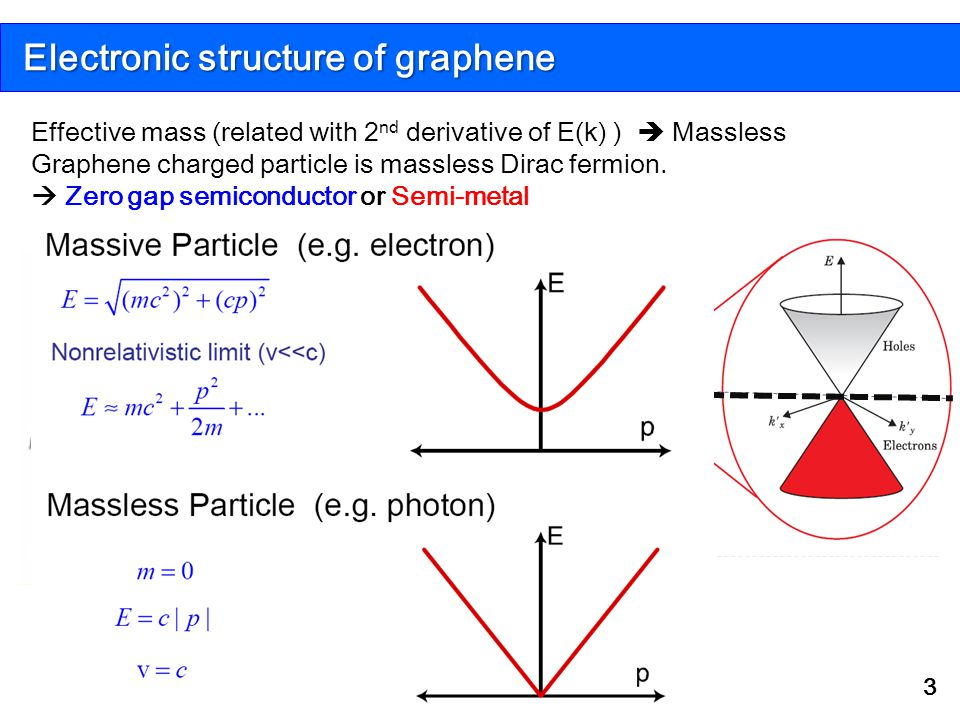 Electronic structure of graphene