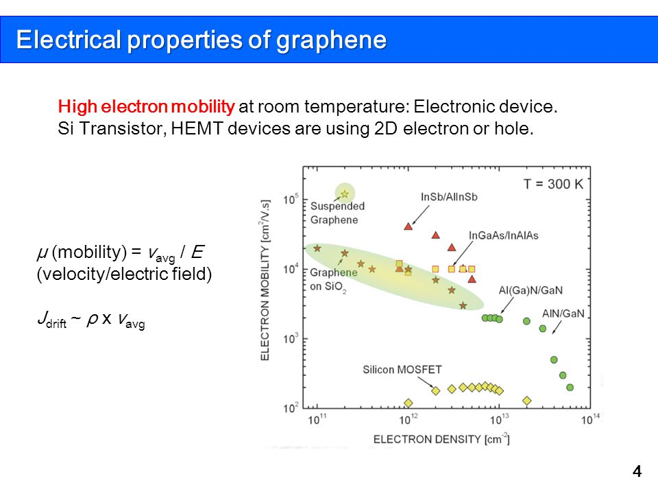 Electrical properties of graphene