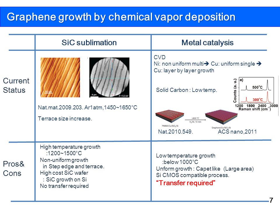 Graphene growth by chemical vapor deposition
