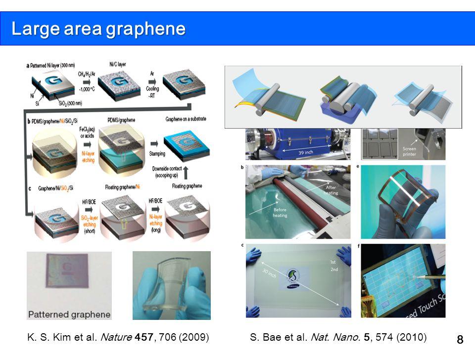 Large area graphene K. S. Kim et al. Nature 457, 706 (2009)
