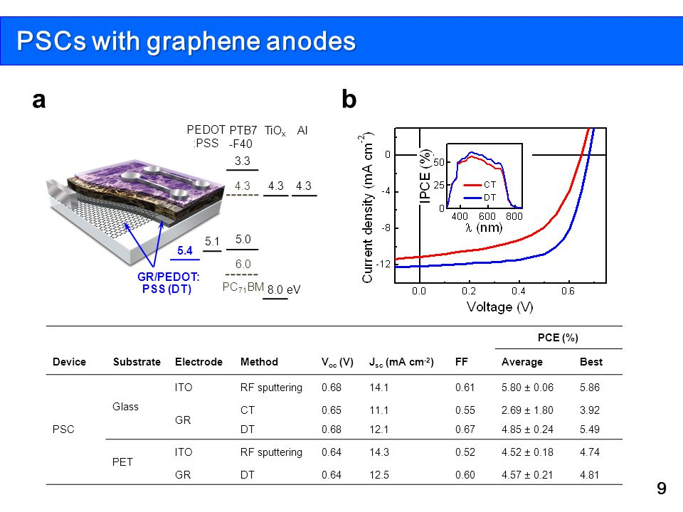 PSCs with graphene anodes