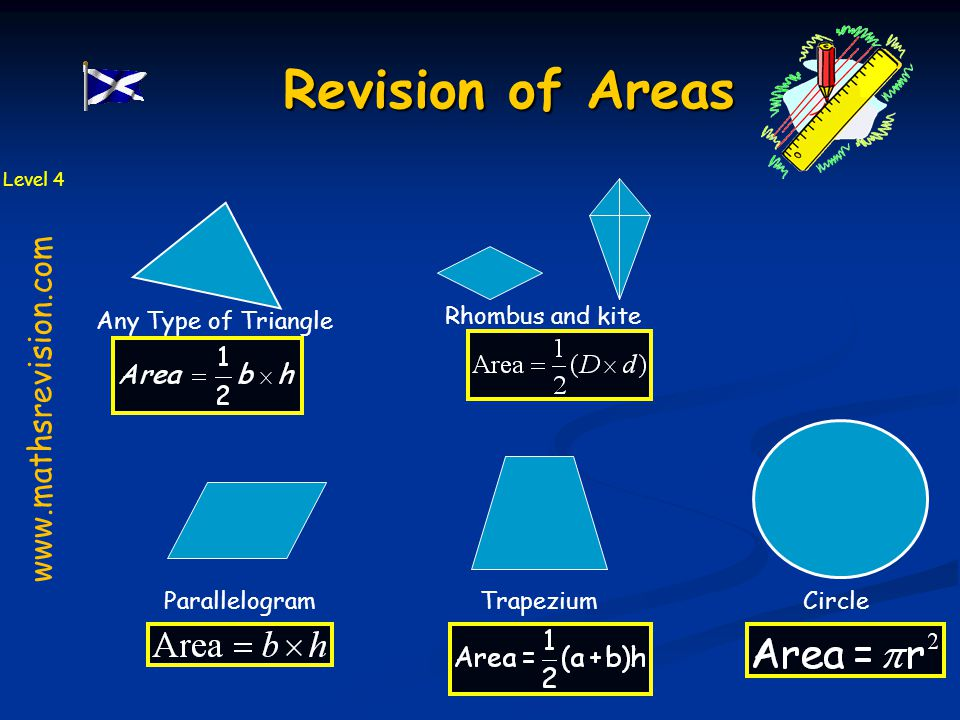 Revision of Areas www.mathsrevision.com Any Type of Triangle