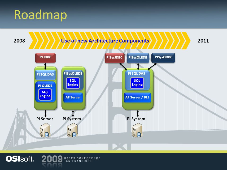 Roadmap 2008 Use of new Architecture Components 2011 PI Server