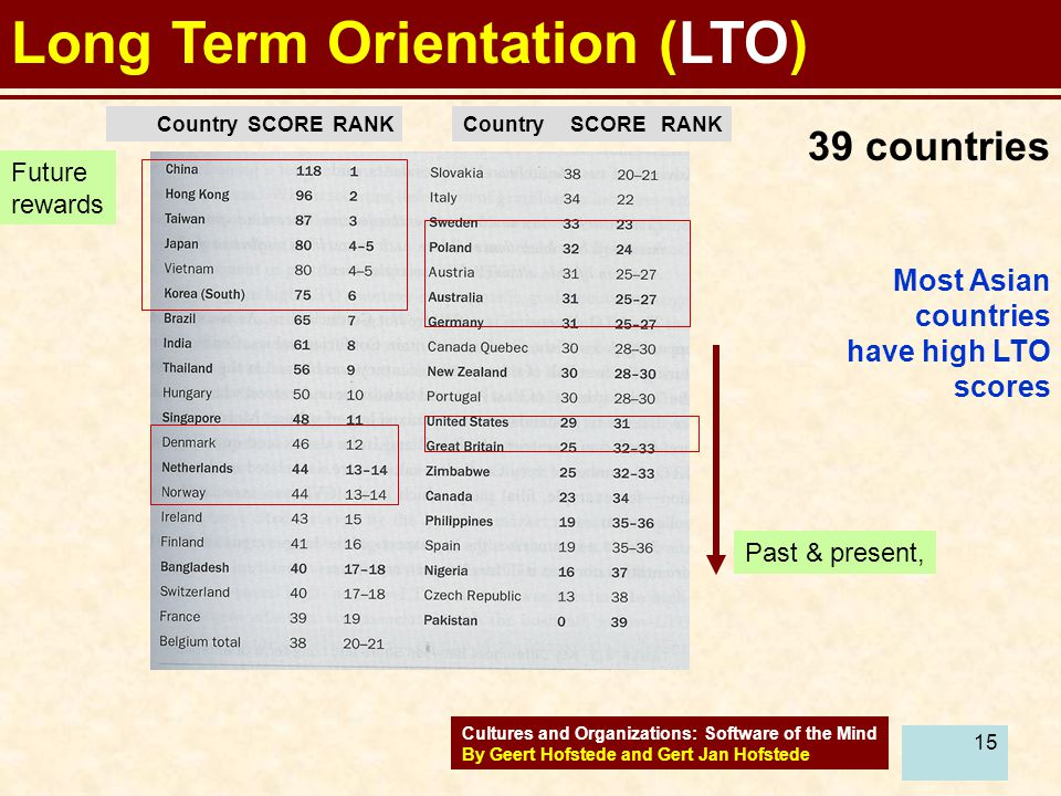 Long Term Orientation (LTO)