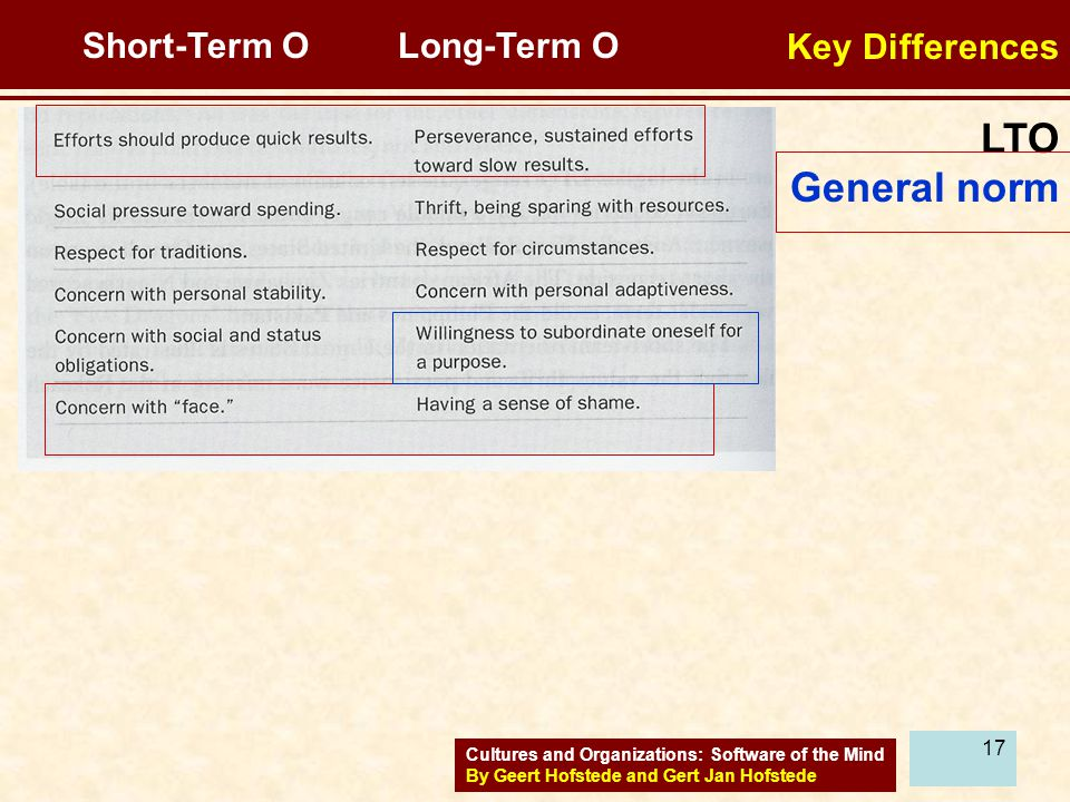 LTO General norm Key Differences Short-Term O Long-Term O