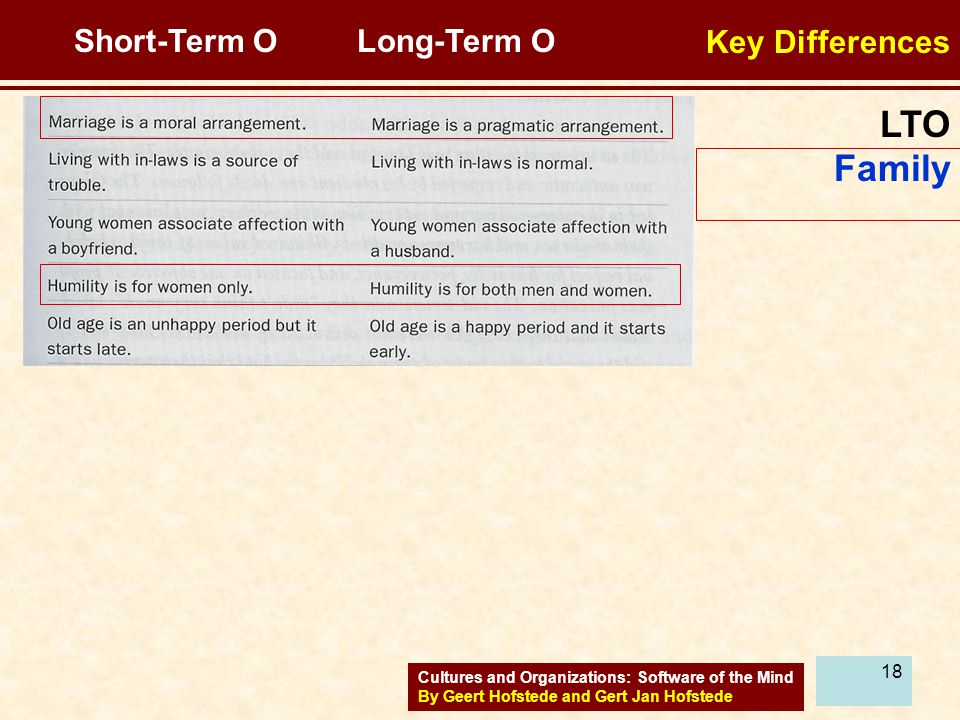 LTO Family Key Differences Short-Term O Long-Term O