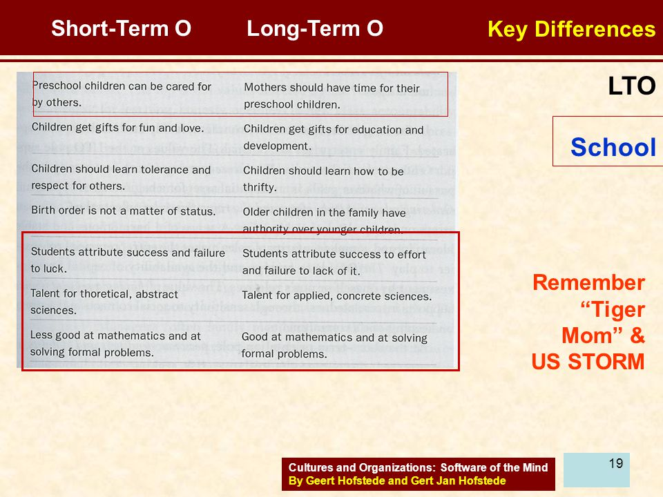 LTO School Key Differences Short-Term O Long-Term O
