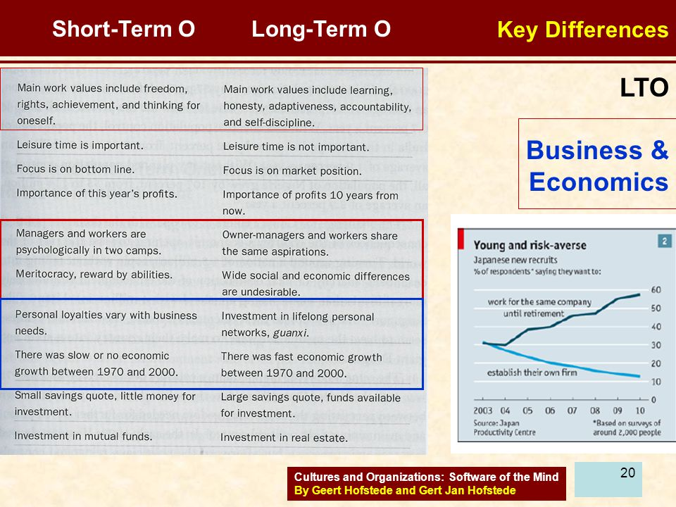LTO Business & Economics Key Differences Short-Term O Long-Term O