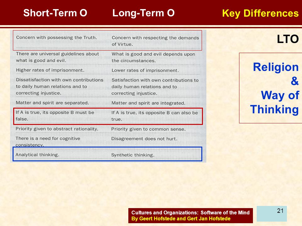 LTO Religion & Way of Thinking Key Differences