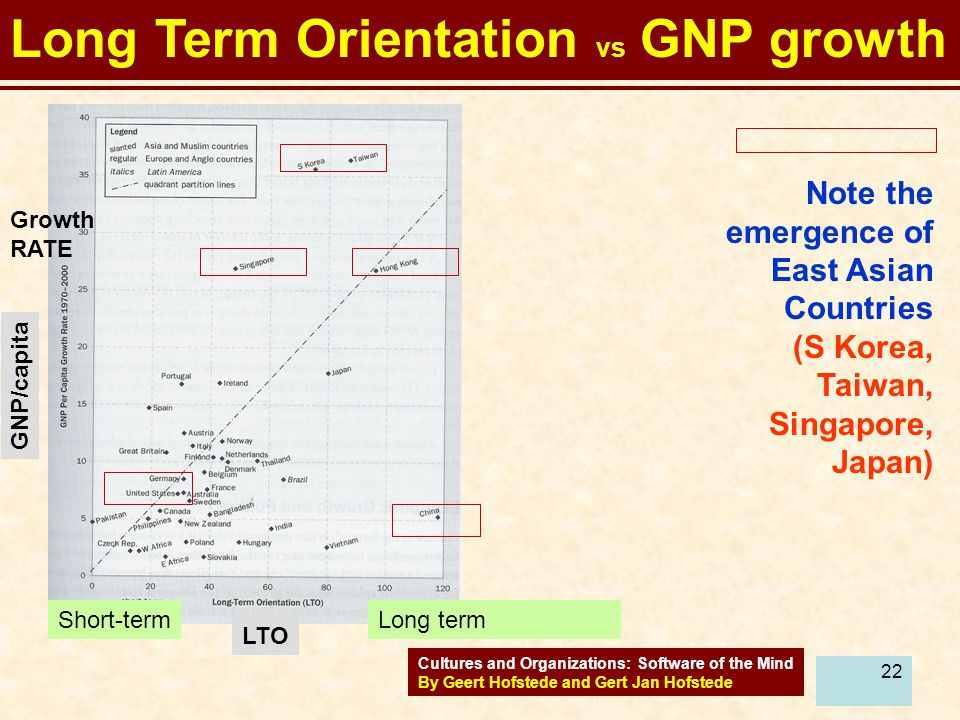 Long Term Orientation vs GNP growth