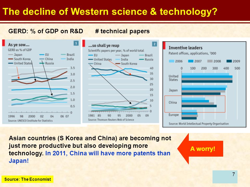 The decline of Western science & technology