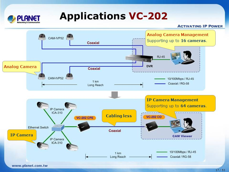 Applications VC-202 Analog Camera Management