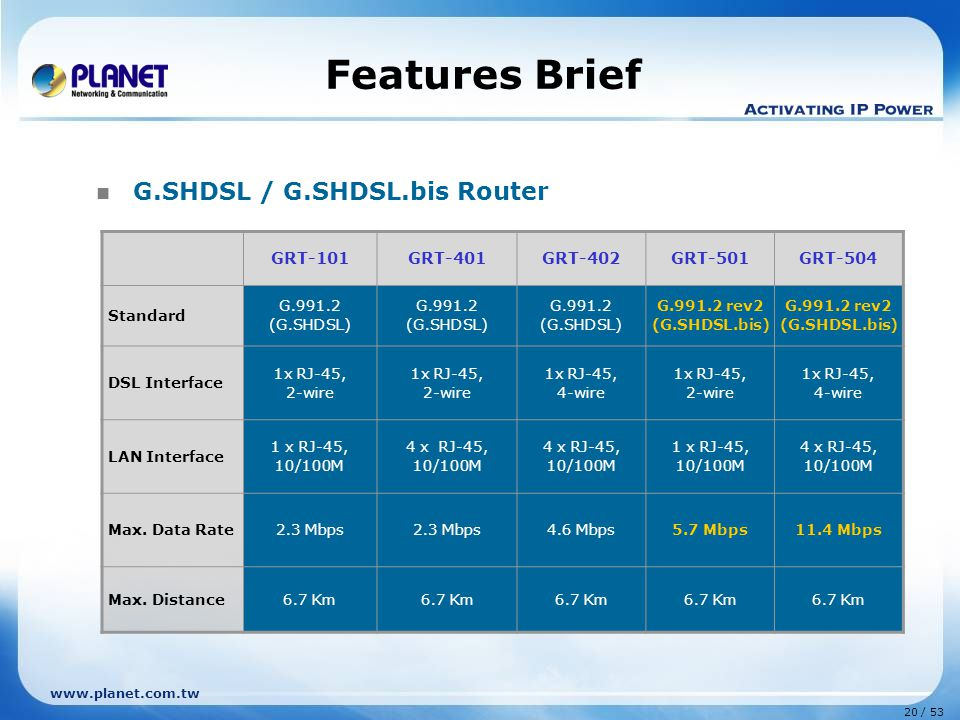 Features Brief G.SHDSL / G.SHDSL.bis Router GRT-101 GRT-401 GRT-402