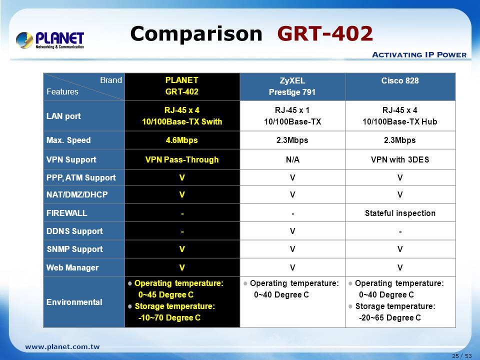 Comparison GRT-402 Brand Features PLANET GRT-402 ZyXEL Prestige 791