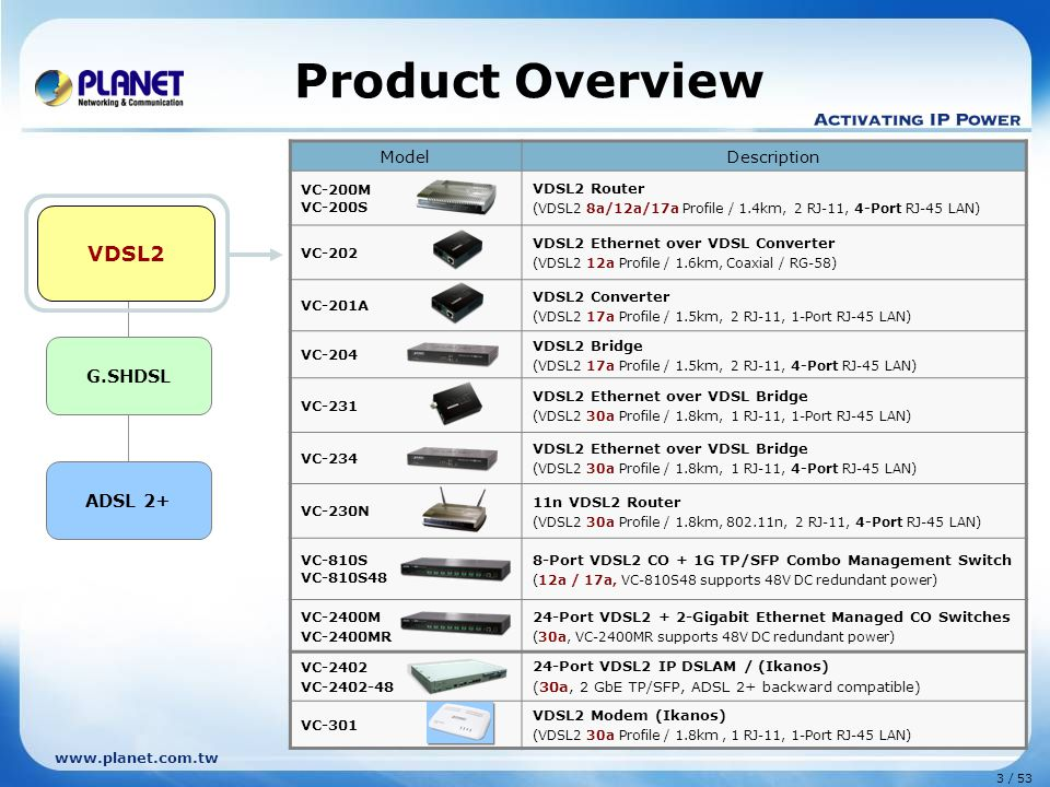 Product Overview VDSL2 VDSL 2 G.SHDSL ADSL 2+ Model Description