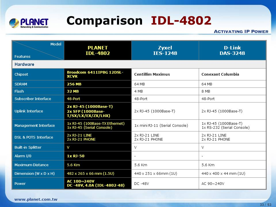 Comparison IDL-4802 PLANET IDL-4802 Zyxel IES-1248 D-Link DAS-3248