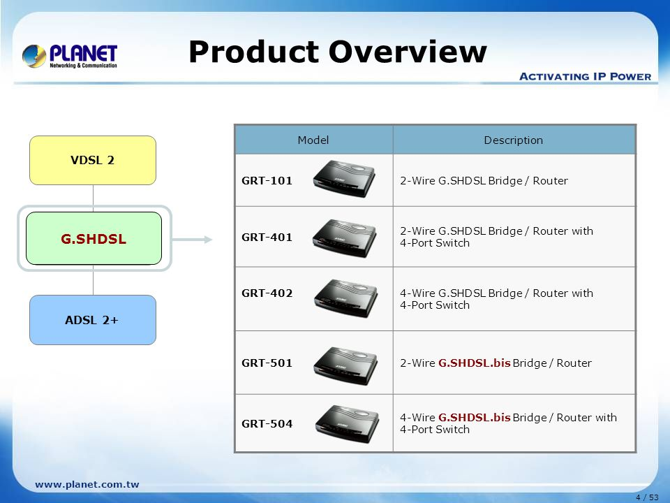 Product Overview G.SHDSL VDSL 2 G.SHDSL ADSL 2+ Model Description