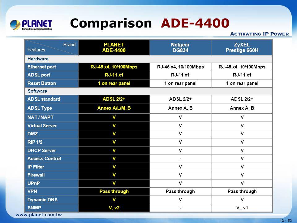 Comparison ADE-4400 PLANET ADE-4400 Netgear DG834 ZyXEL Prestige 660H