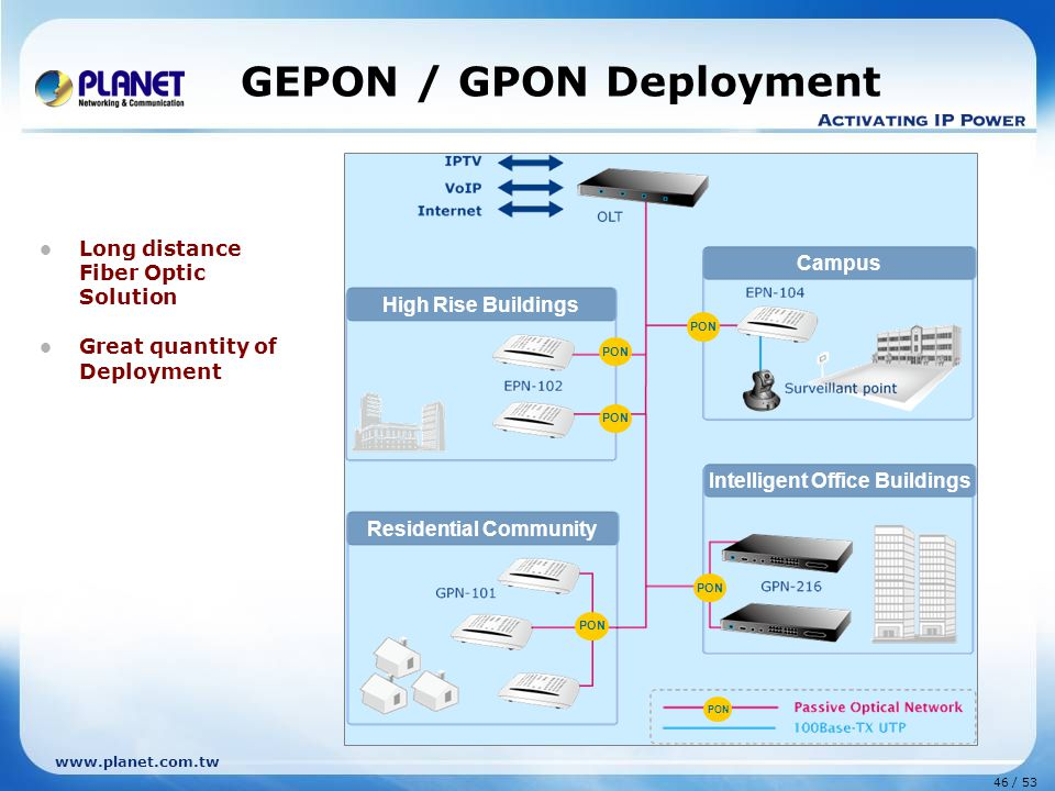 GEPON / GPON Deployment