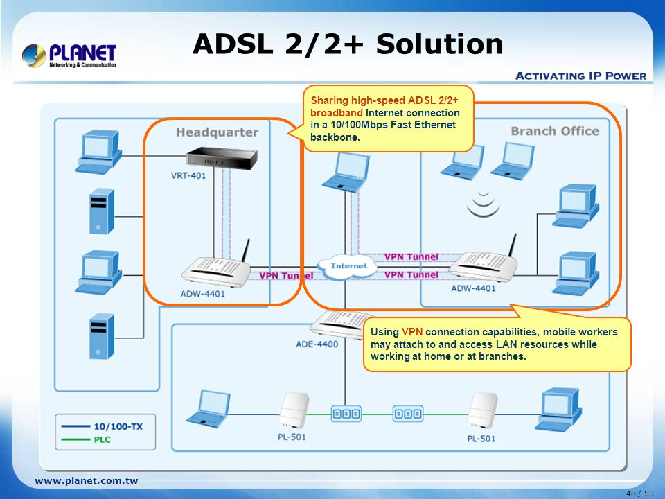 ADSL 2/2+ Solution Sharing high-speed ADSL 2/2+ broadband Internet connection in a 10/100Mbps Fast Ethernet backbone.