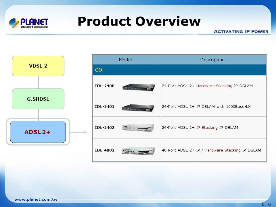 Product Overview ADSL 2+ CO VDSL 2 G.SHDSL ADSL 2+ Model Description