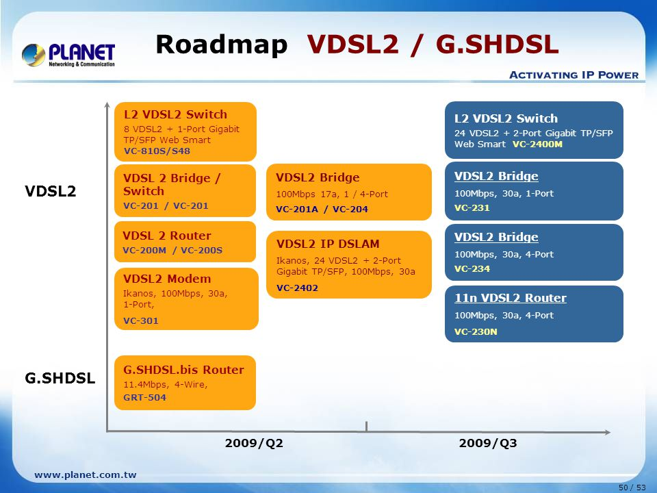 Roadmap VDSL2 / G.SHDSL VDSL2 G.SHDSL 2009/Q2 2009/Q3 L2 VDSL2 Switch