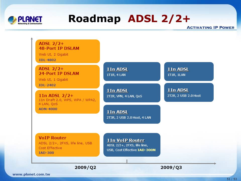 Roadmap ADSL 2/2+ 2009/Q2 2009/Q3 ADSL 2/2+ 48-Port IP DSLAM 11n ADSL