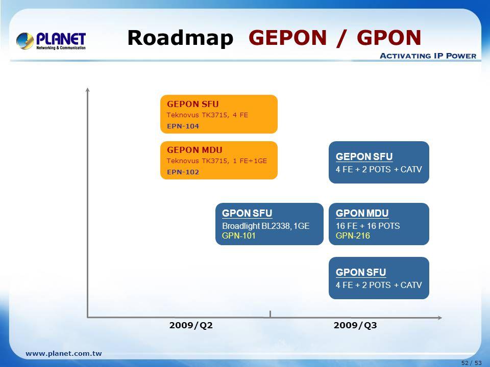 Roadmap GEPON / GPON GEPON SFU GPON SFU GPON MDU GPON SFU 2009/Q2