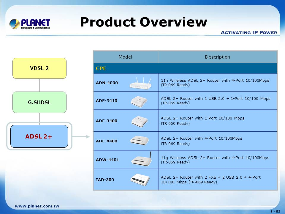 Product Overview ADSL 2+ CPE VDSL 2 G.SHDSL ADSL 2+ Model Description