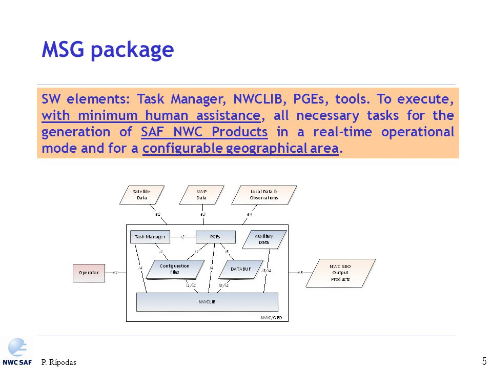 MSG package