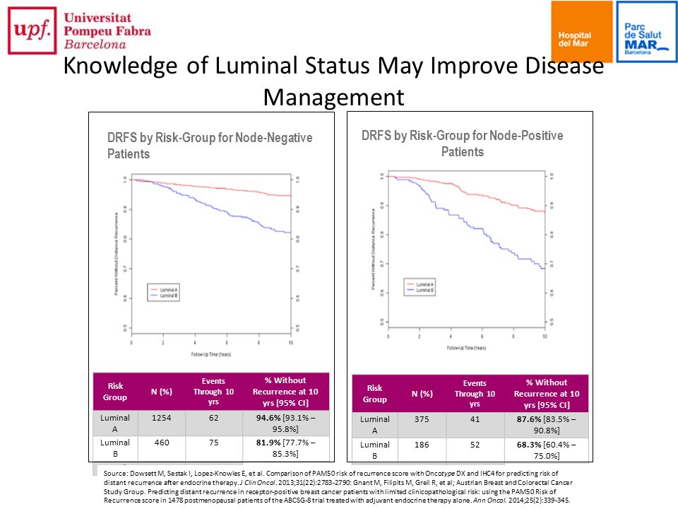 Knowledge of Luminal Status May Improve Disease Management