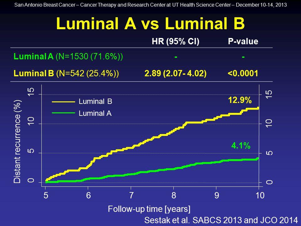 Luminal A vs Luminal B HR (95% CI) P-value Luminal A (N=1530 (71.6%))