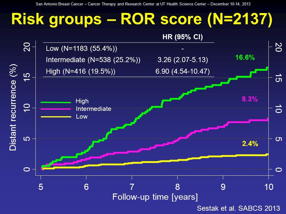 Risk groups – ROR score (N=2137)