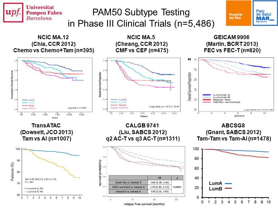 Chemo vs Chemo+Tam (n=395)
