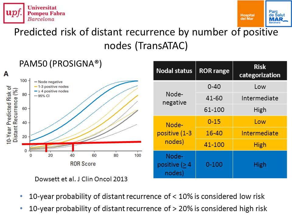 Predicted risk of distant recurrence by number of positive nodes (TransATAC)