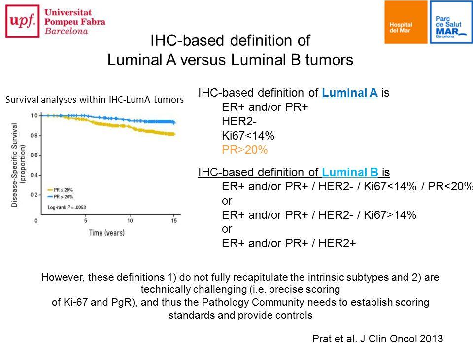 IHC-based definition of Luminal A versus Luminal B tumors
