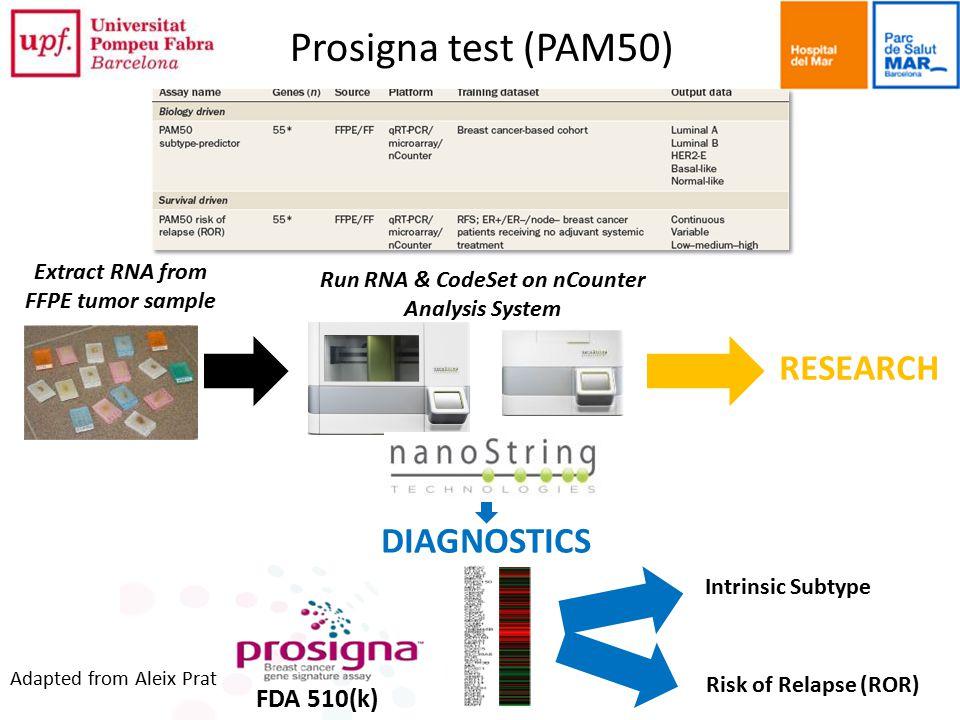 Prosigna test (PAM50) RESEARCH DIAGNOSTICS FDA 510(k)